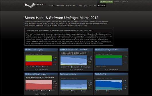 Steam-Umfrage - Diese Hard- und Software nutzen Gamer