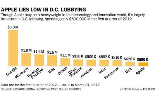 Apple: Nur 500.000 Dollar für US-Lobbyismus im ersten Quartal