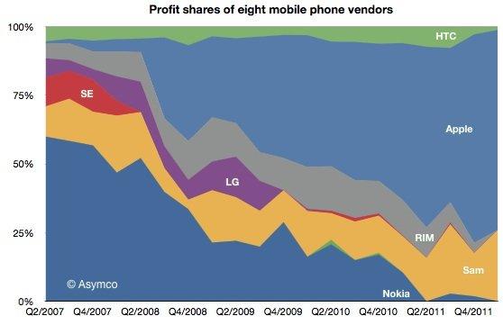 Apple: 73 Prozent des Handy-Weltmarkt-Gewinns im ersten Quartal