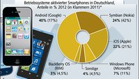 Android und Symbian vor iOS: Die deutschen Smartphone-Charts