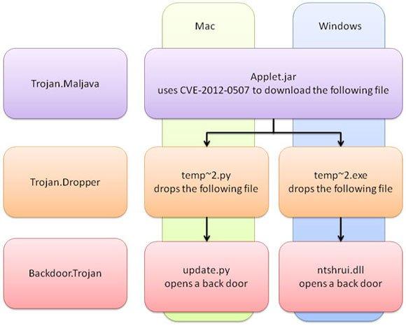 Symantec entdeckt Mac- und Windows-Trojaner