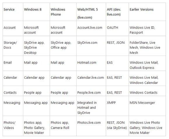 Windows 8 Software und Dienste