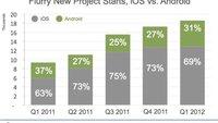 Mobil-App-Entwickler: iOS weiterhin deutlich beliebter als Android