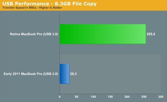 Neue MacBooks: Stolze Benchmark-Werte dank SSD und USB 3.0