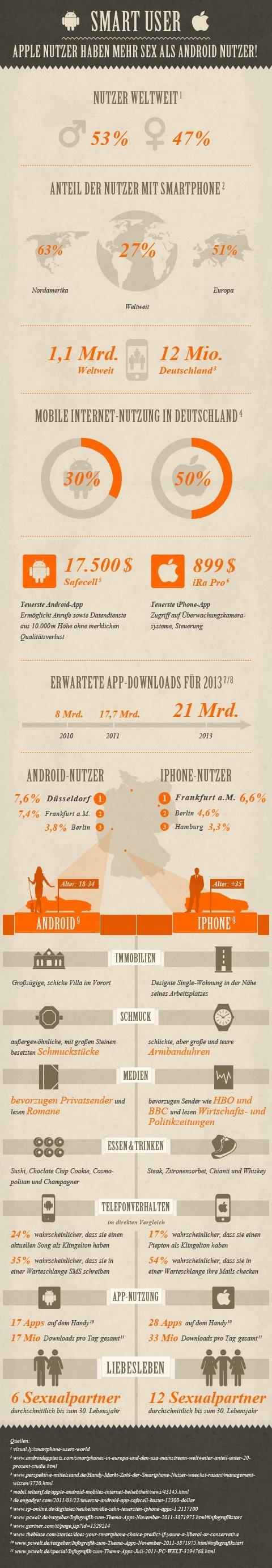 Android vs. Apple - Infografik