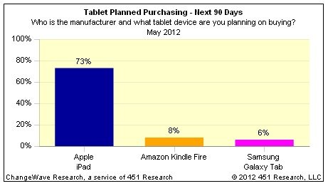 USA: Interesse am iPad mit Abstand am höchsten - geringe Kindle-Nachfrage