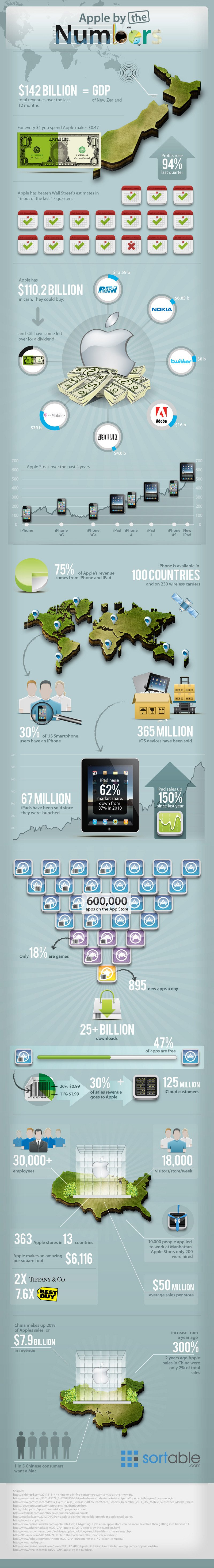 Apple in Zahlen