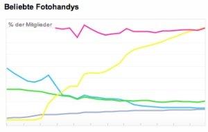 Fotohandys: iPhone 4S auf Flickr an der Spitze, Samsung weit abgeschlagen