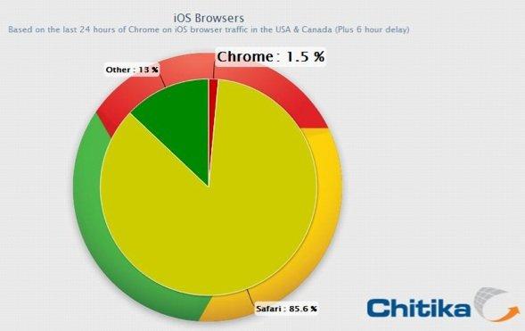 """Google Chrome: 1,5 Prozent """"Marktanteil"""" unter iOS-Benutzern"""