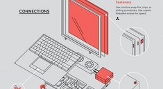Infografik: Langlebiges Produktdesign