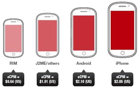Mobil-Werbung auf iOS-Geräten am effizientesten