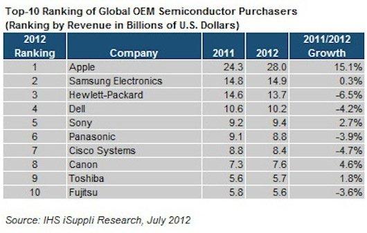 Halbleiter-Weltmarkt: Apple baut Führungsposition aus