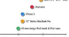 Neues iPhone, iPad mini, 13-Zoll-Retina-MacBook Pro und neue iPods im September