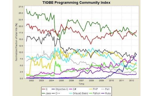 Objective-C: Apples Programmiersprache ist die drittbeliebteste weltweit