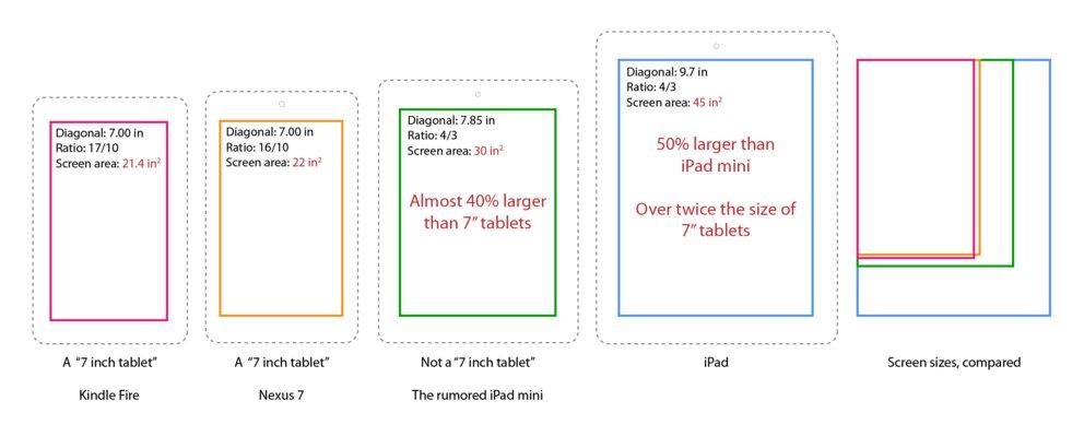 Vergleich der Touchscreen-Flächen