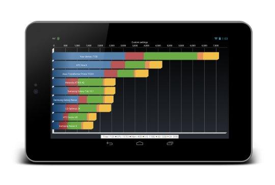 Google Nexus 7 auf 1,64 GHz übertaktet: Mehr als 7000 Punkte beim Quadrant-Benchmark