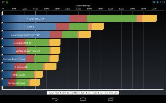 Google Nexus 7 im Quadrant-Benchmark