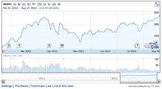 Apple Aktie erreicht neuen Rekordwert (Update: Wertvollste Firma)
