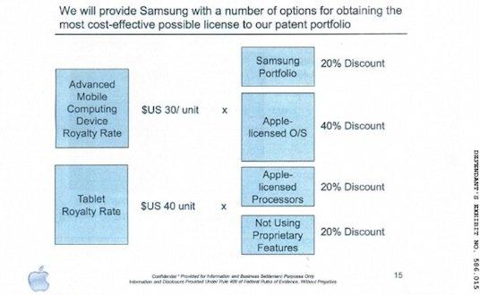 Patentkrieg: Apple hatte Samsung im Jahr 2010 Lizenzen angeboten