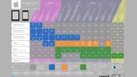 iOS Support Matrix: Welches Gerät unterstützt welche iOS-Version?