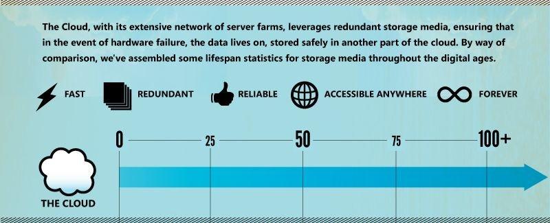 Die Lebensspanne von Datenträgern