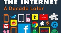 <i>Infografik:</i> Wie sich das Internet in 10 Jahren verändert hat