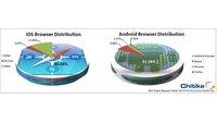 Browser-Wahl in iOS und Android: Der Standard triumphiert