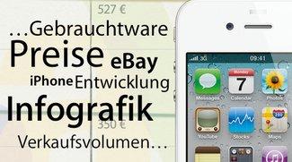 iPhone bei eBay: Auswirkungen des iPhone 5 (Infografik)