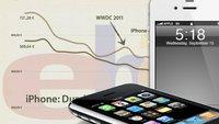 iPhone bei eBay: Preise und Co (Infografiken)