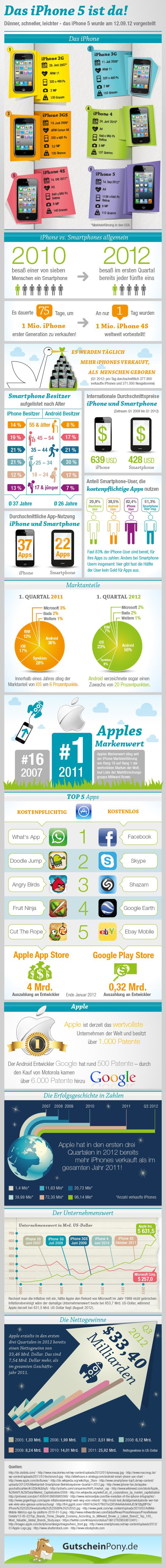 iPhone 5 Infografik