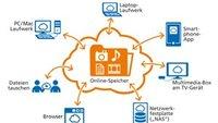 """Online-Speicher """"HiDrive"""" von Strato: 100GB für 1 Euro"""