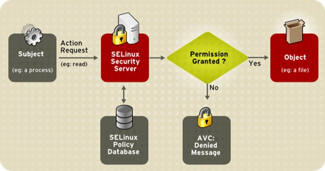 SELinux Decision Process
