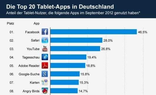 Infografik: Die Top 20 Tablet-Apps in Deutschland