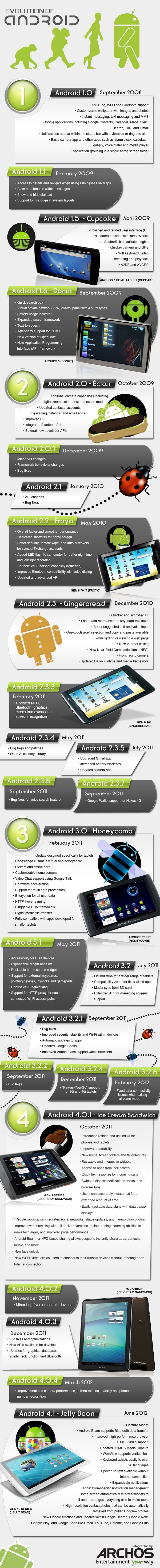 evolution-of-android