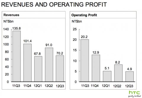 HTC Quartalszahlen Q3 2012