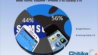 iPhone 5: Bereits jetzt mehr Web-Traffic als Samsung Galaxy S III