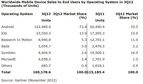 Gartner - Betriebssysteme auf Mobiltelefonen in Q3 2012
