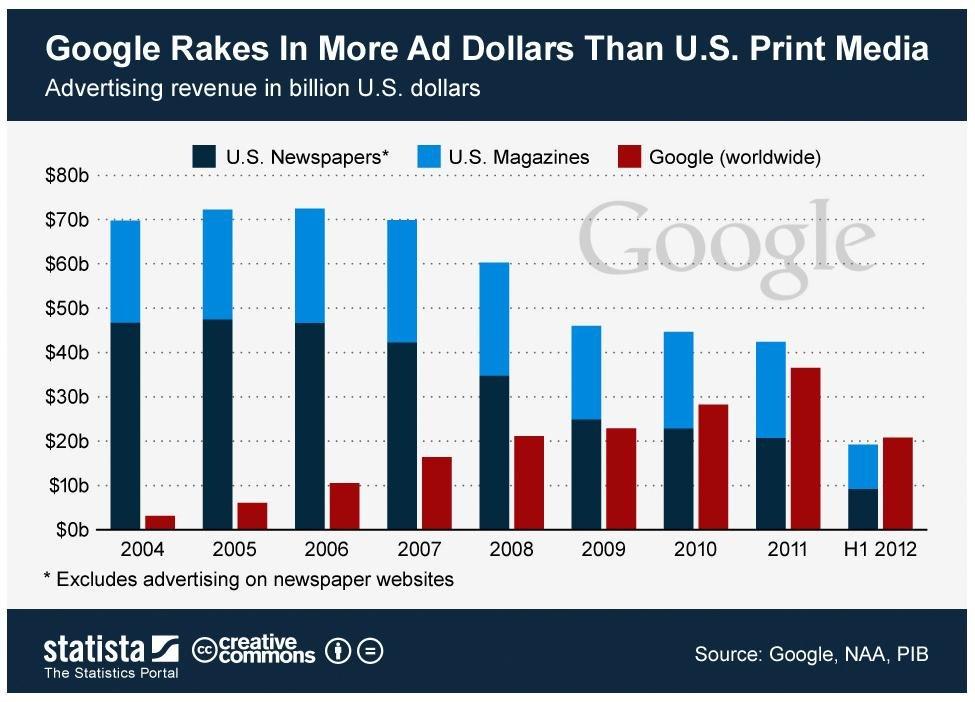 Google-Einnahmen