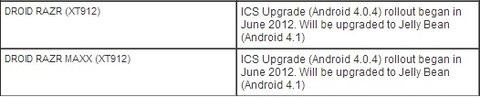 Motorola RAZR Update Plan