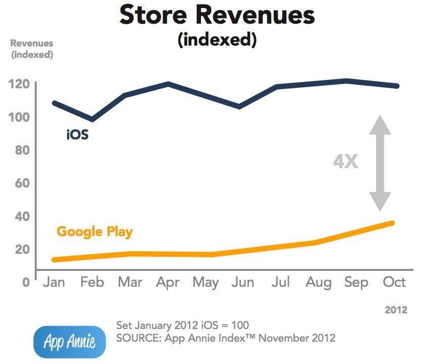 Umsätze-App-Store-Play-Store