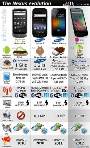 Evolution der Nexus-Serie