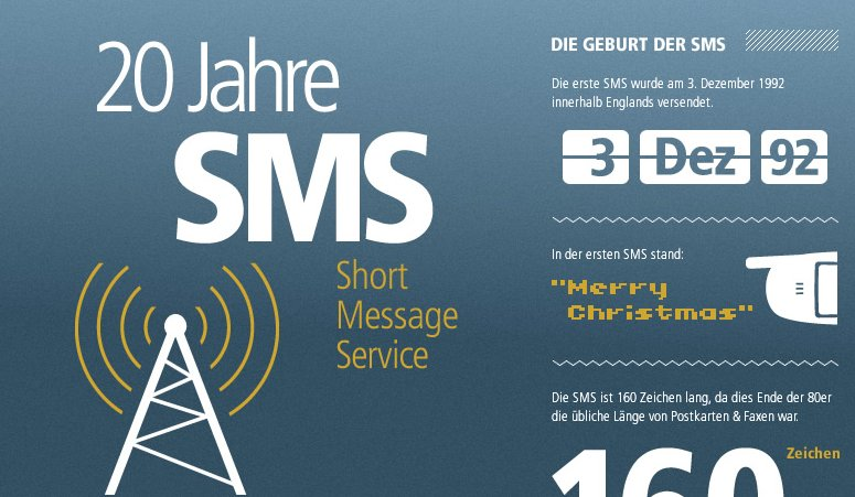 20 Jahre SMS: Der Short Message Service feiert Jubiläum (Infografik)