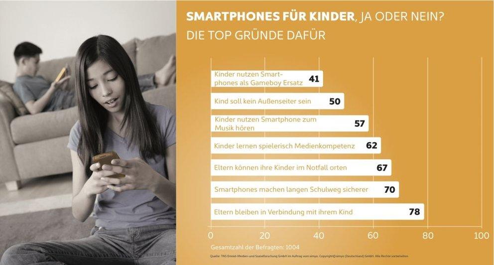 Grafik-Smartphone-Kinder