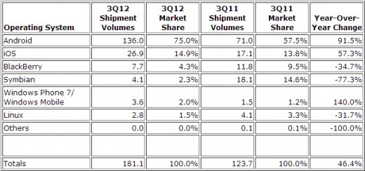 android-market-share-idc-q3-2012