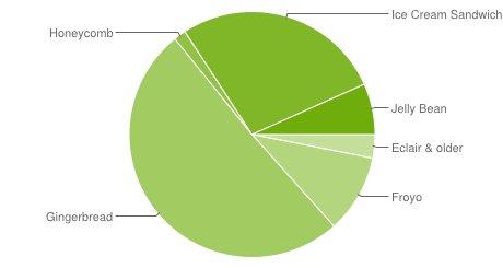 Android Statistik: Gingerbread dominiert, Ice Ceam Sandwich holt auf
