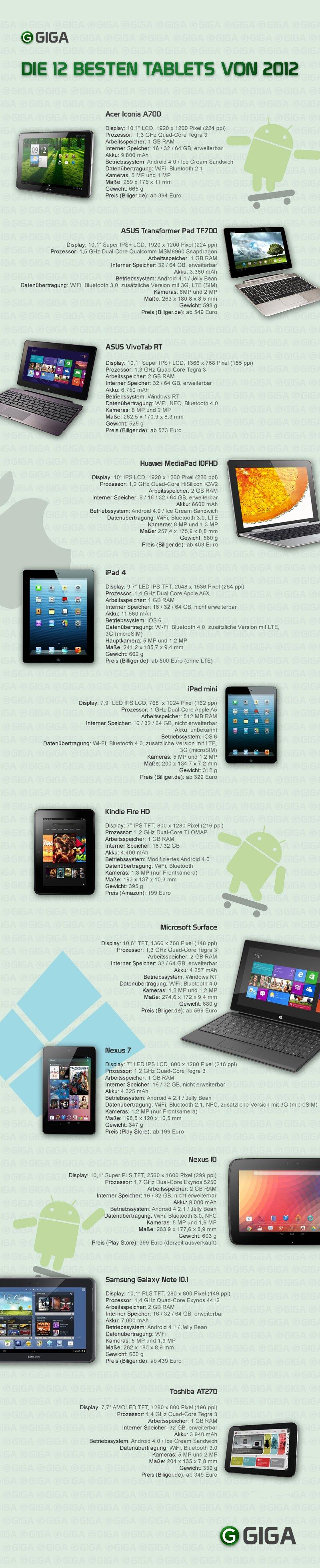 bestTablets-2012-Infografik