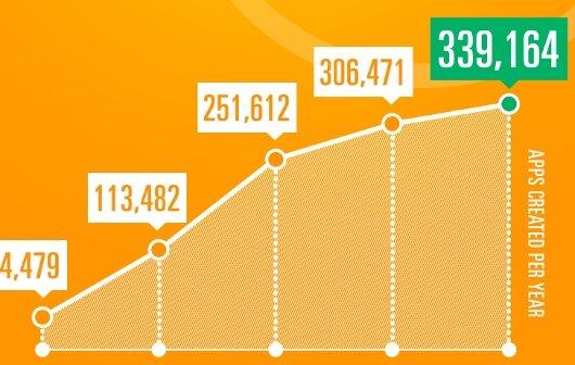 App Store: Das Jahr 2012 in einer Infografik
