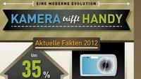 Kamera trifft Handy: Eine Infografik