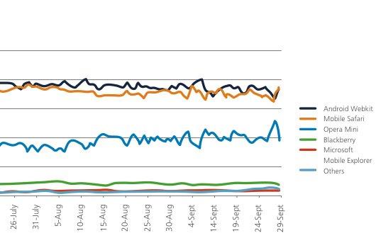 Mobile Browser: Safari vor Android-Geräten und umgekehrt
