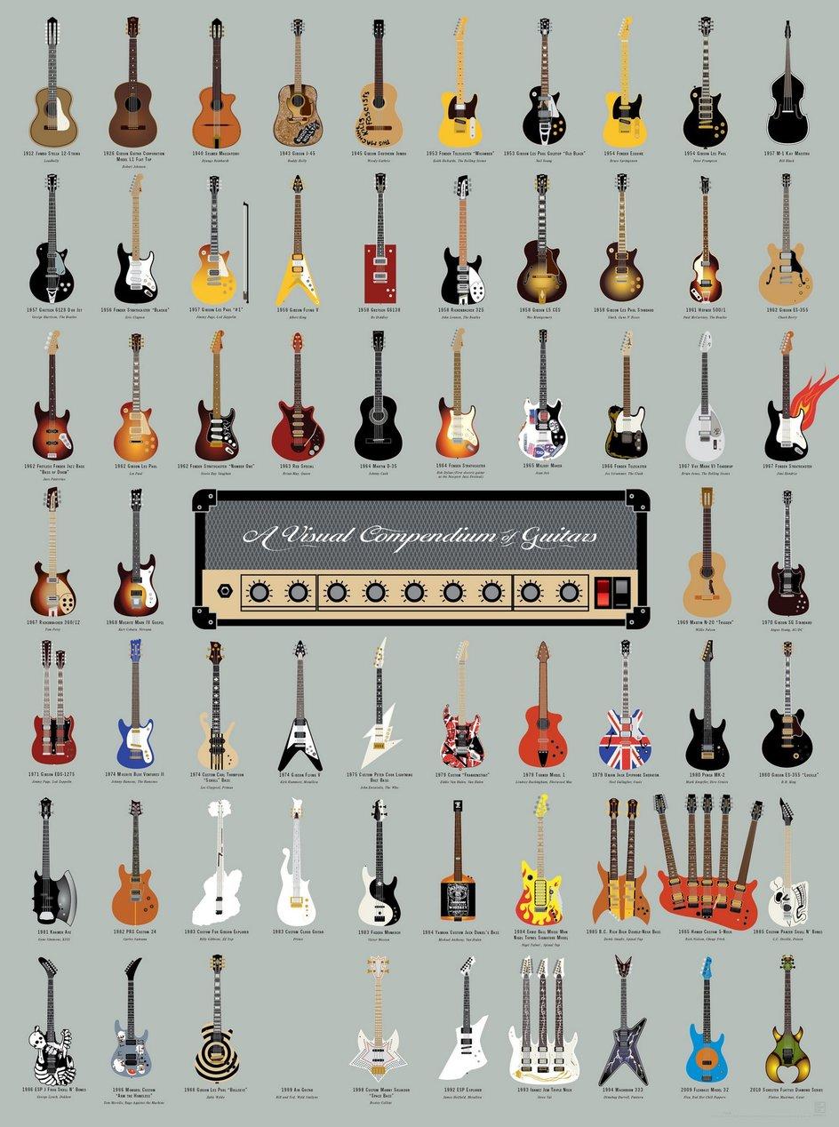 Gitarren-Kompendium Vorschau